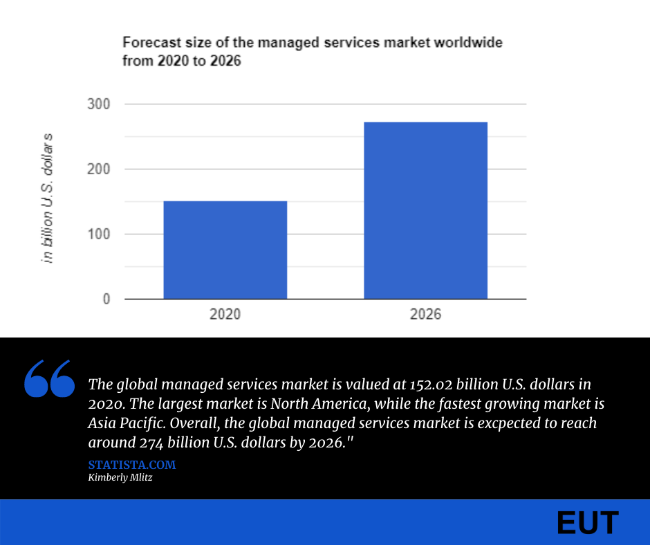 """""""Forecast size of the managed services market worldwide from 2020 to 2026"""""""